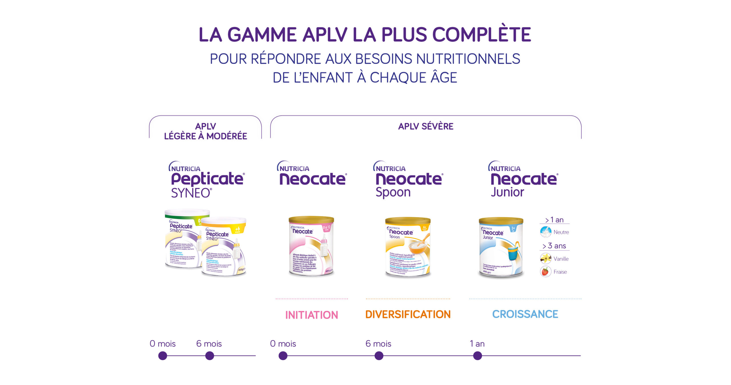Notre Gamme Nutricia